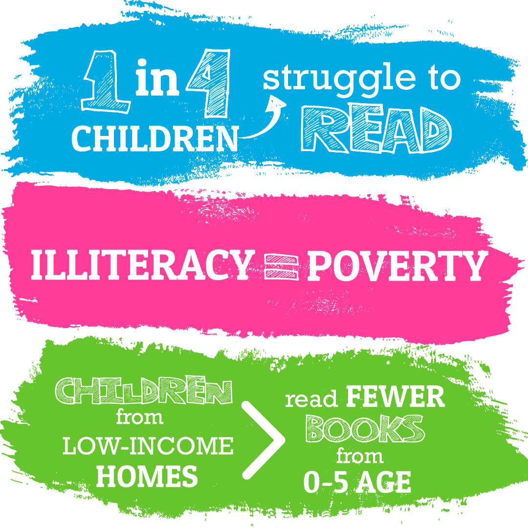1 in 4 children struggle to read. Illiteracy = poverty. Children from low income homes read fewer books from 0 - 5 age